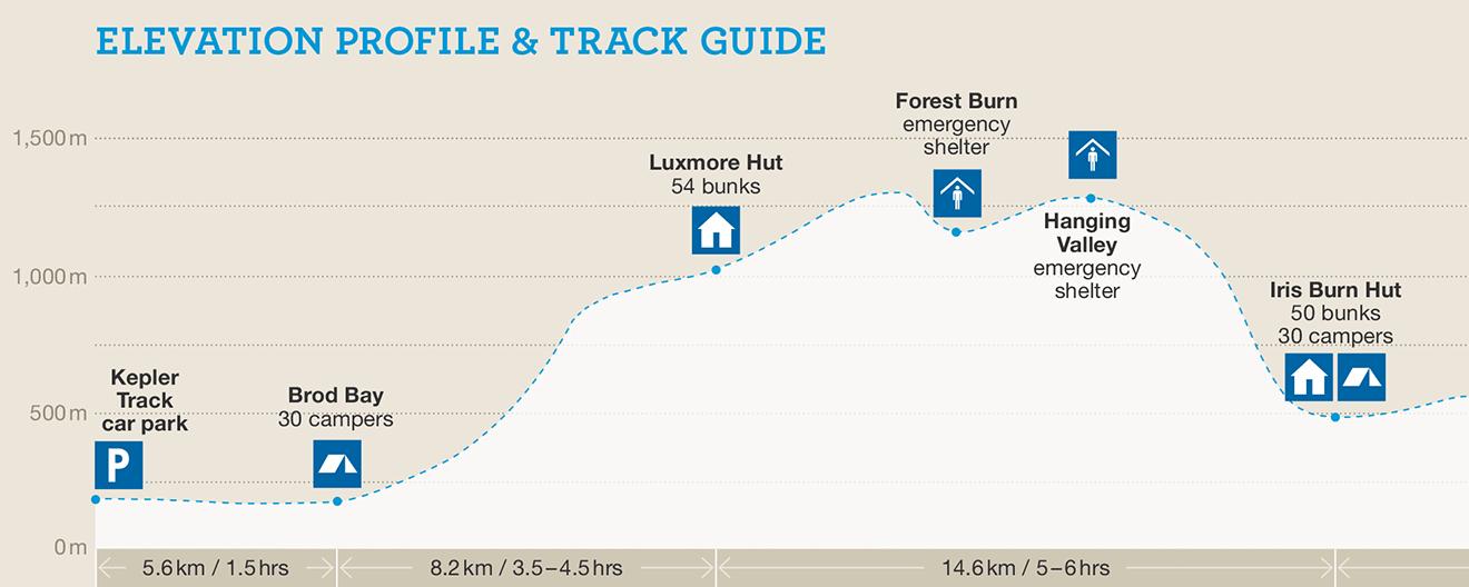 Kepler Track elevation profile and track guide map 1