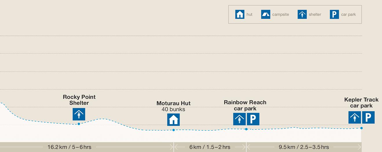 Kepler Track elevation profile and track guide map 2