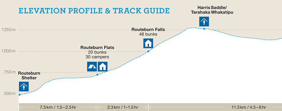 Routeburn Track Elevation profile and track guide map one